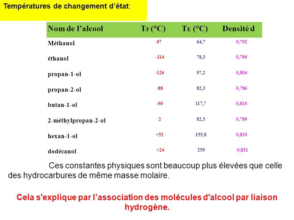 Nom de l'alcool TF (°C) TE (°C) Densité d
