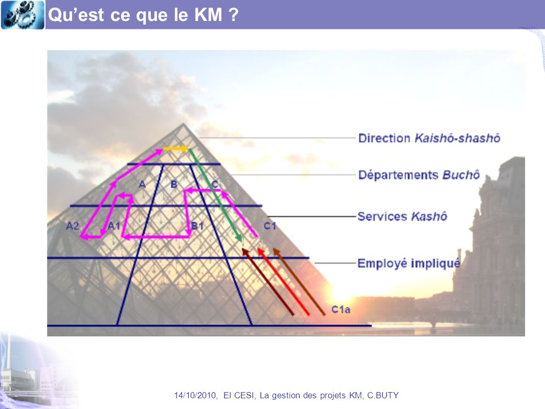 14/10/2010, EI CESI, La gestion des projets KM, C.BUTY