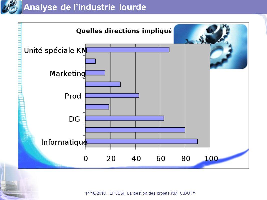 Analyse de l'industrie lourde