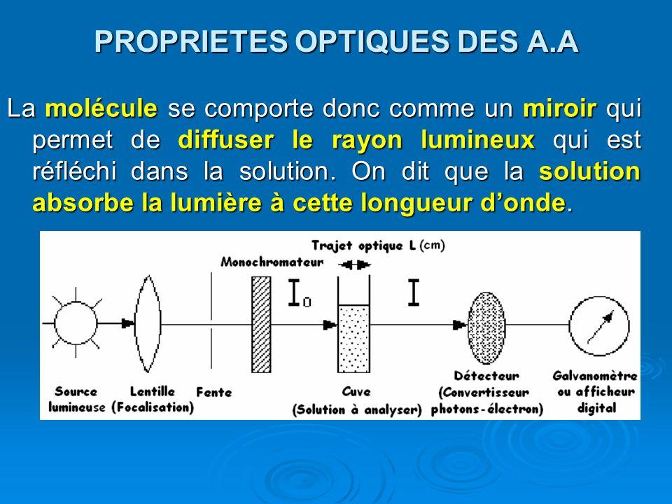 PROPRIETES OPTIQUES DES A.A