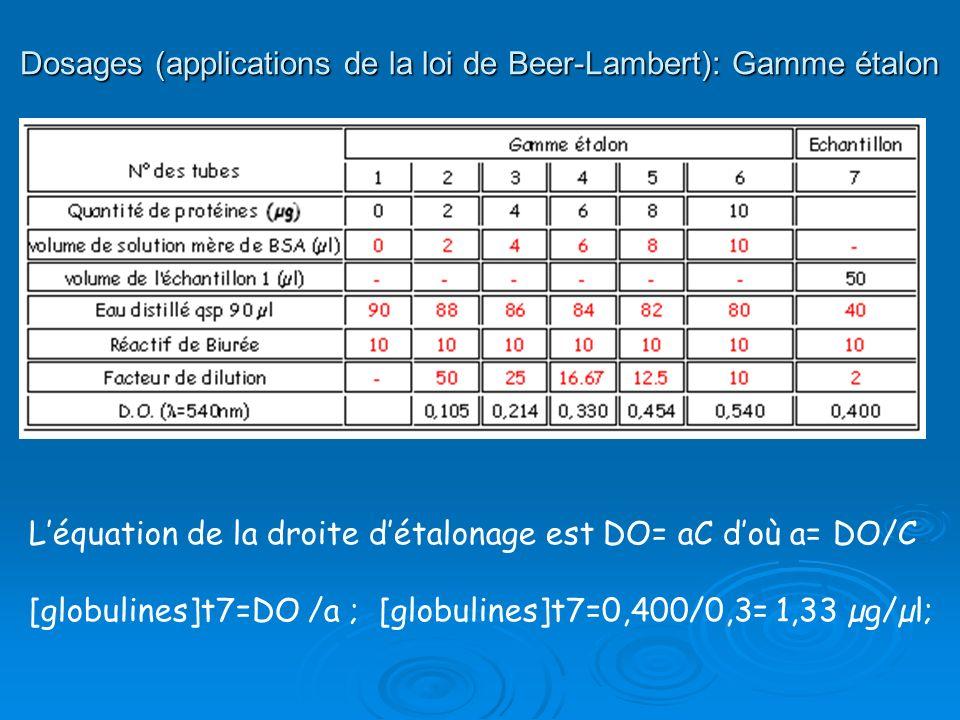 Dosages (applications de la loi de Beer-Lambert): Gamme étalon