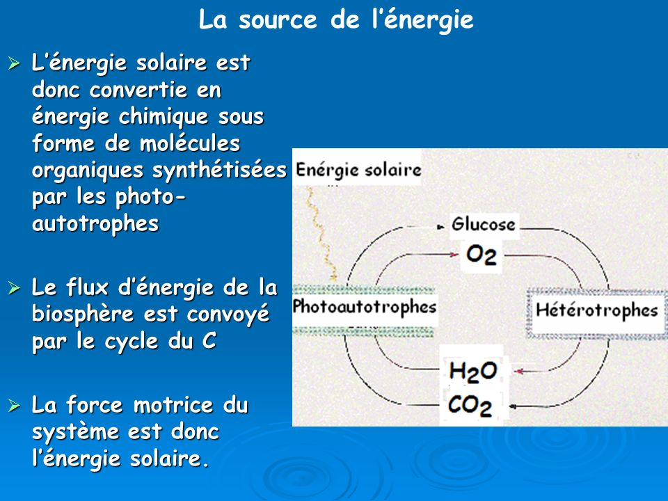 La source de l'énergie