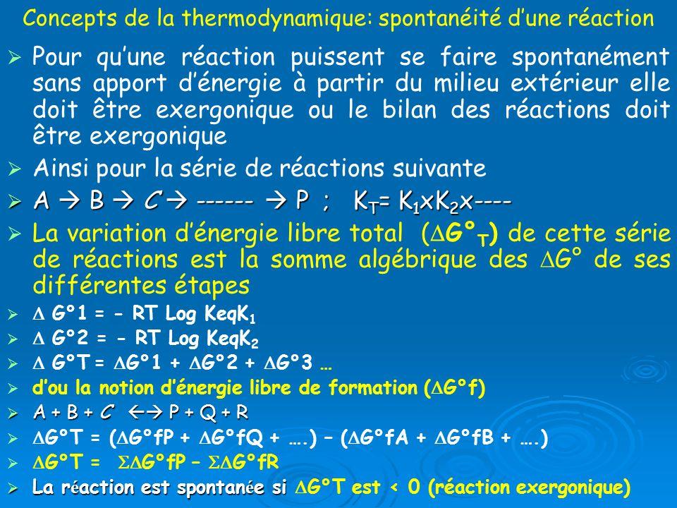 Concepts de la thermodynamique: spontanéité d'une réaction