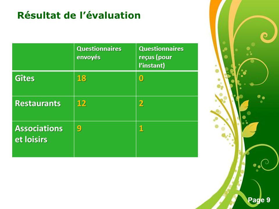 Résultat de l'évaluation