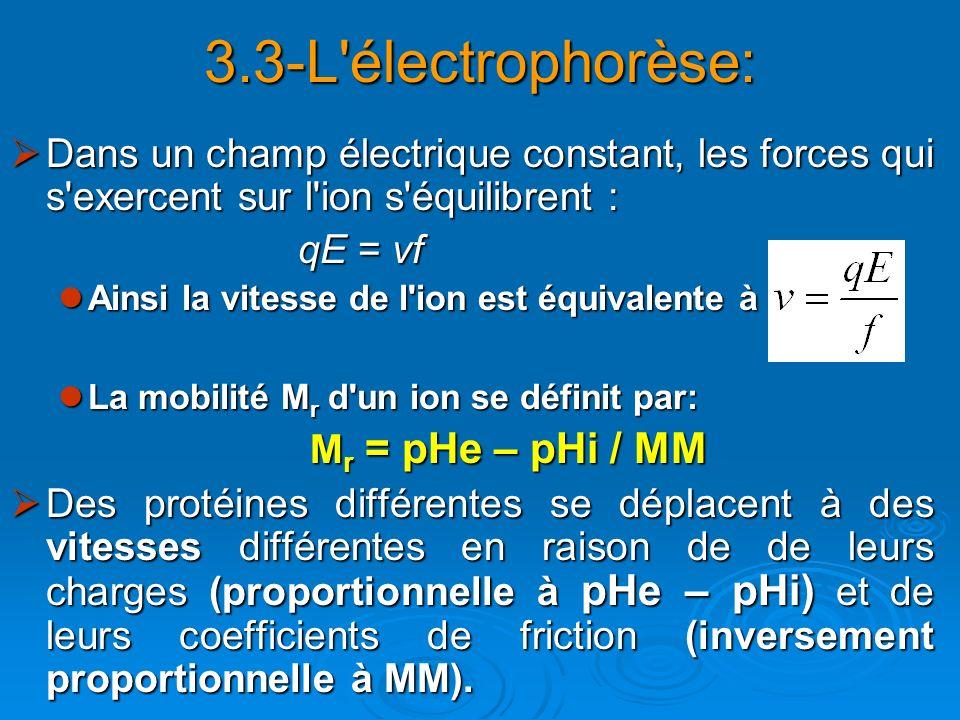 3.3-L électrophorèse: Mr = pHe – pHi / MM