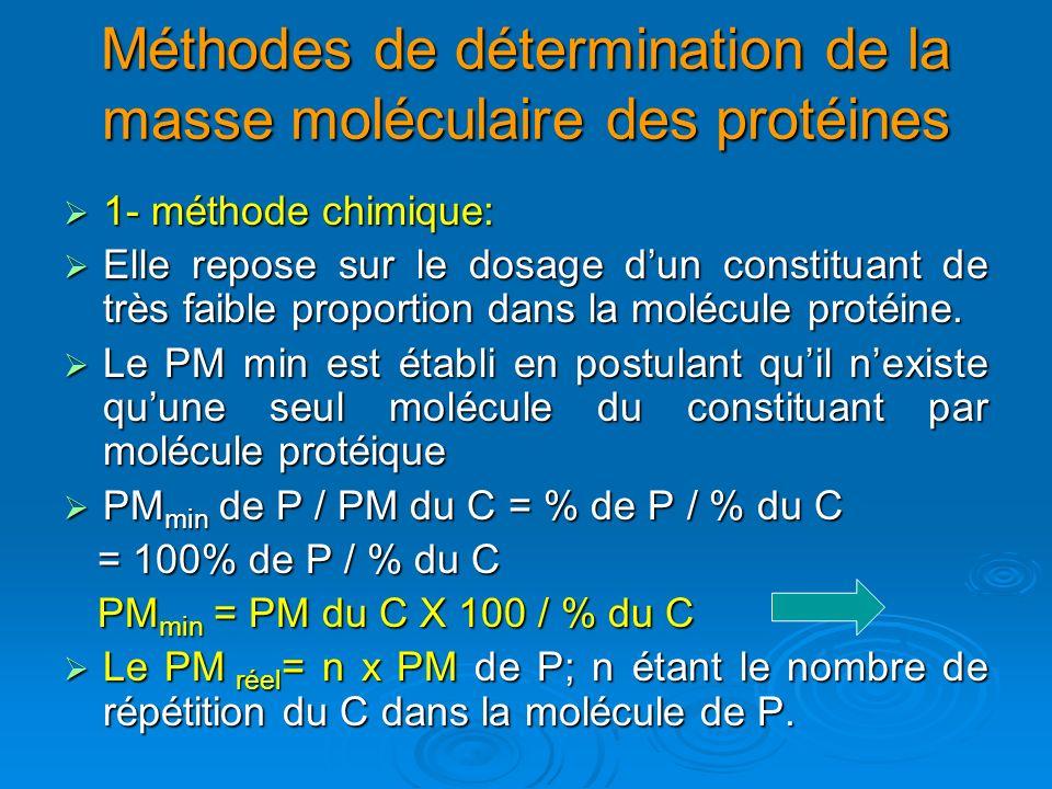 Méthodes de détermination de la masse moléculaire des protéines
