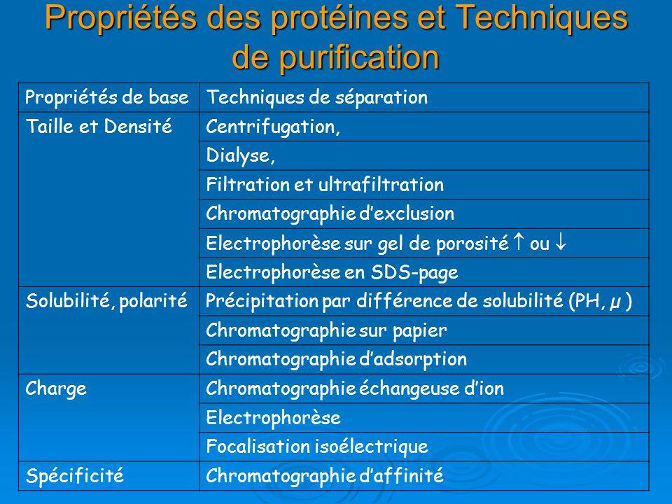 Propriétés des protéines et Techniques de purification