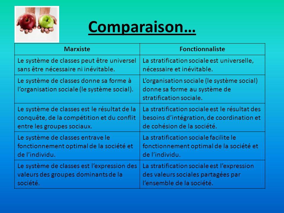Comparaison… Marxiste Fonctionnaliste