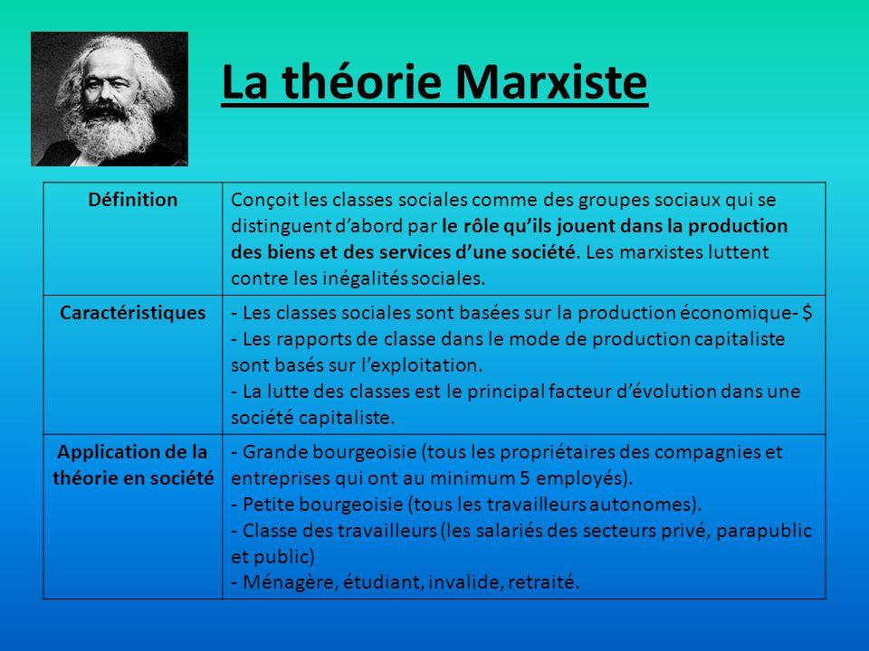 Application de la théorie en société