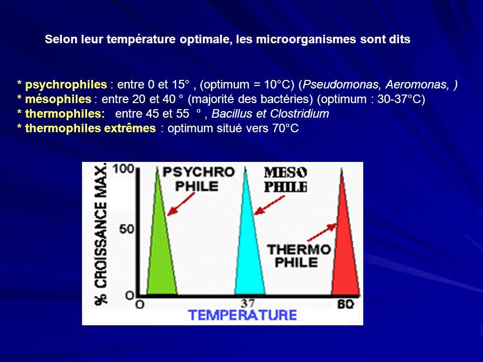 Selon leur température optimale, les microorganismes sont dits
