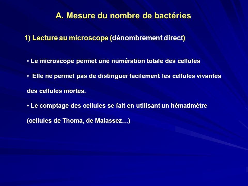 A. Mesure du nombre de bactéries