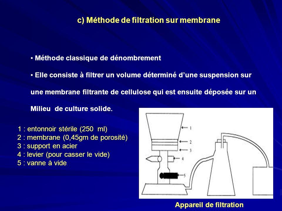 c) Méthode de filtration sur membrane