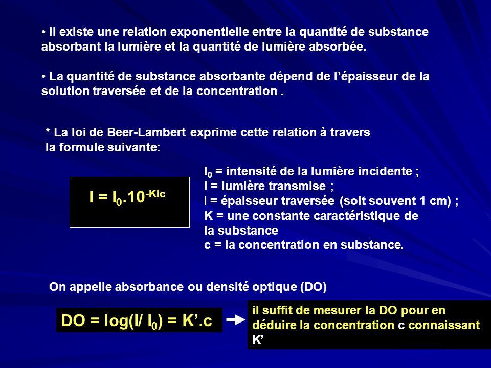 I = I0.10-Klc DO = log(I/ I0) = K'.c
