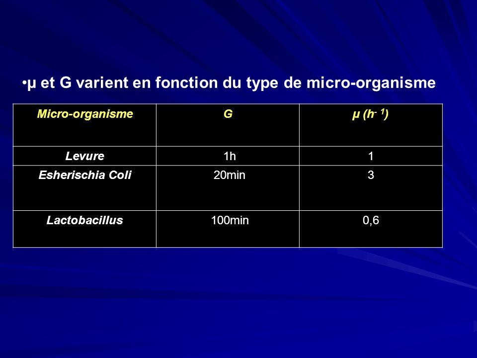 µ et G varient en fonction du type de micro-organisme