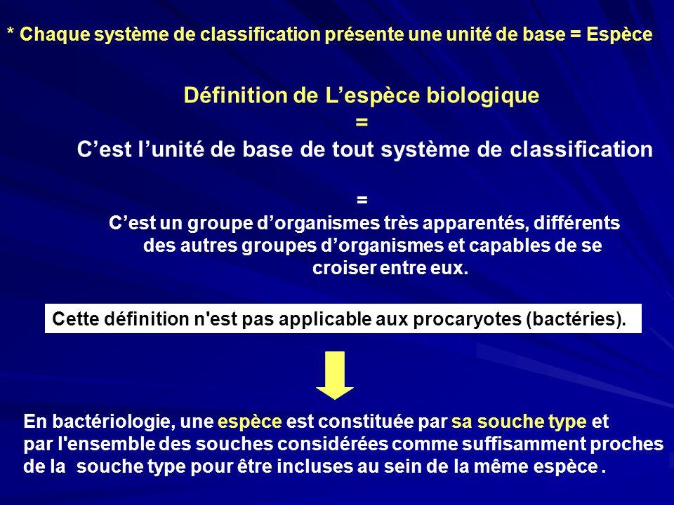 Définition de L'espèce biologique =