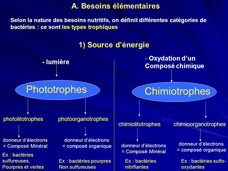 Phototrophes Chimiotrophes A. Besoins élémentaires 1) Source d'énergie