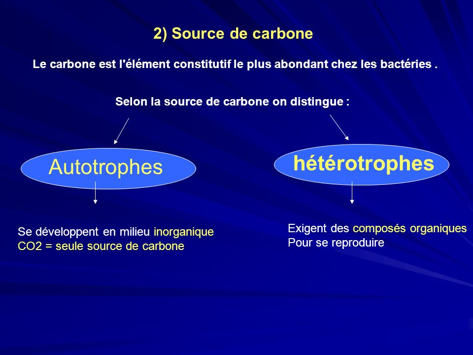 hétérotrophes Autotrophes 2) Source de carbone