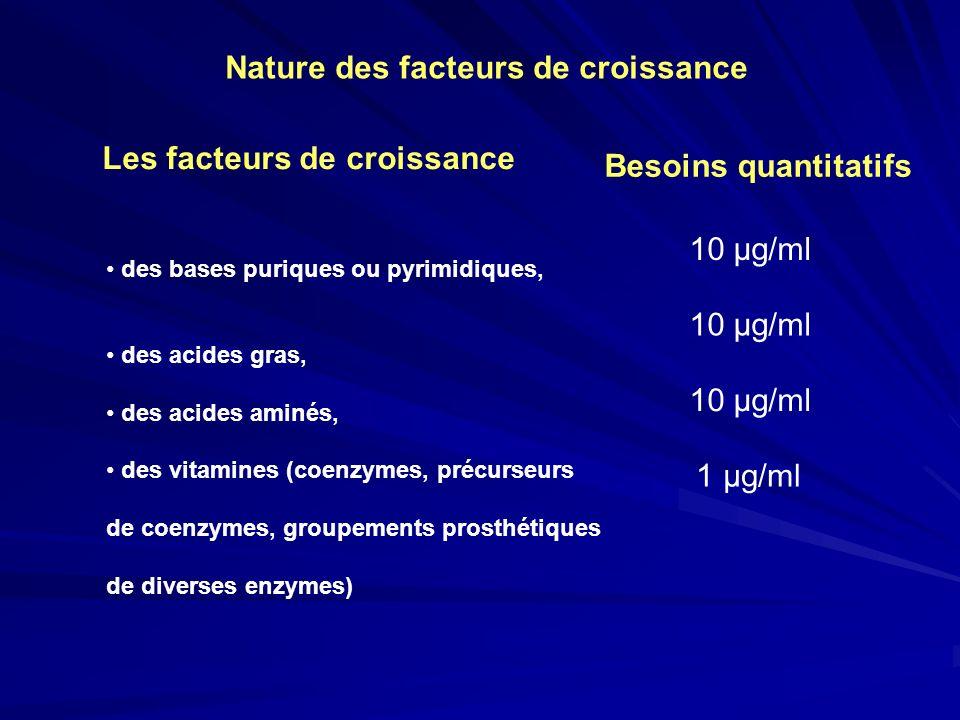 Nature des facteurs de croissance