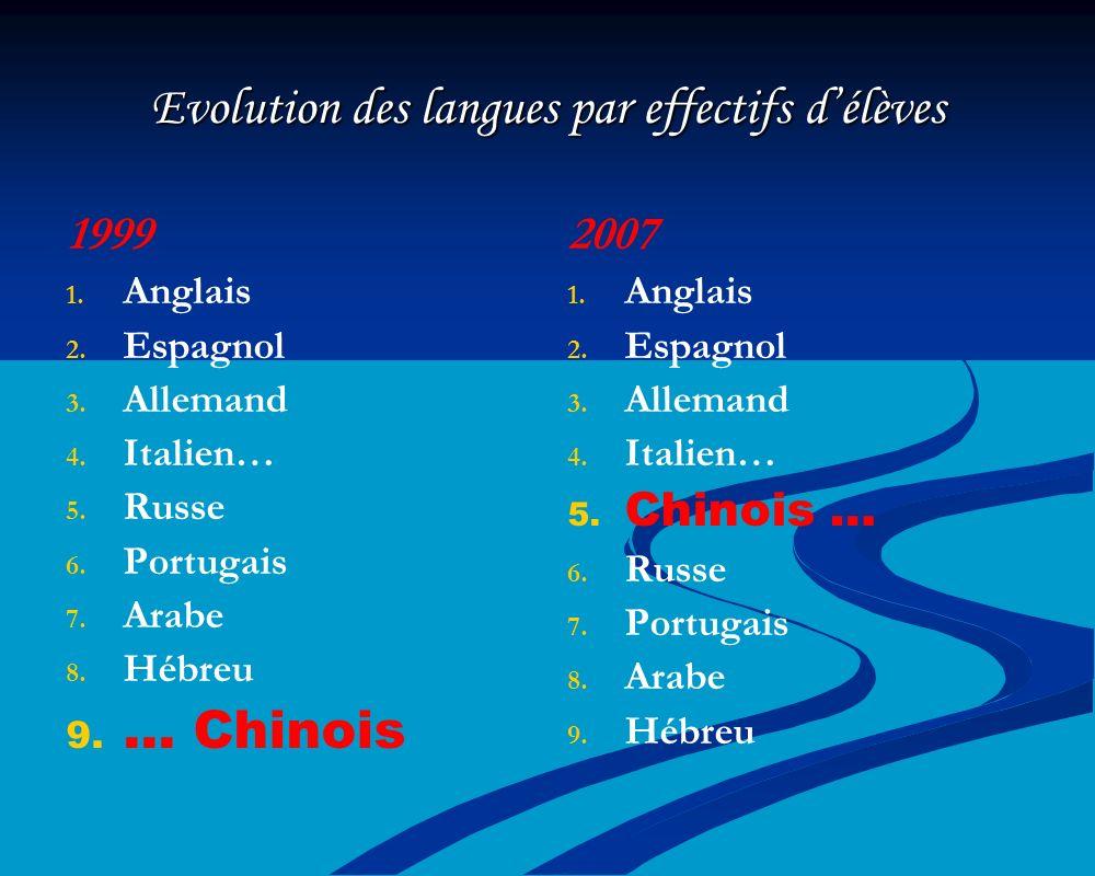 Evolution des langues par effectifs d'élèves