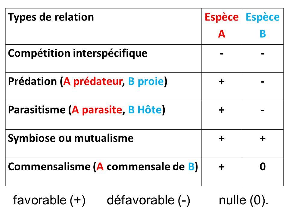 favorable (+) défavorable (-) nulle (0).