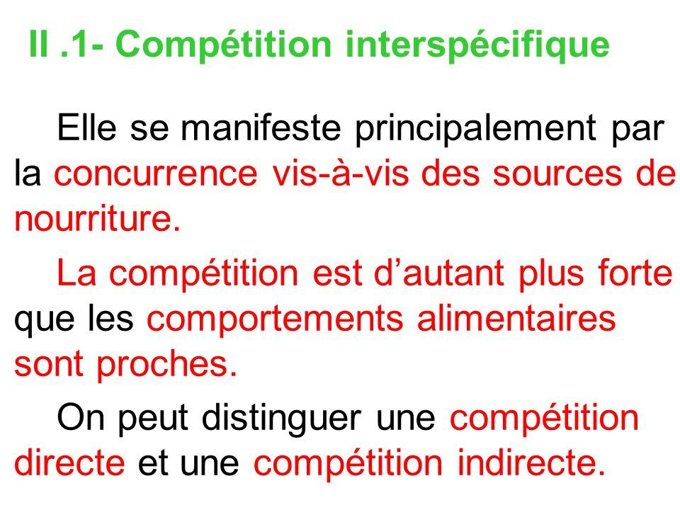 II .1- Compétition interspécifique