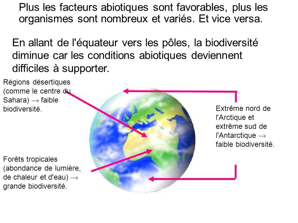 Plus les facteurs abiotiques sont favorables, plus les organismes sont nombreux et variés. Et vice versa.