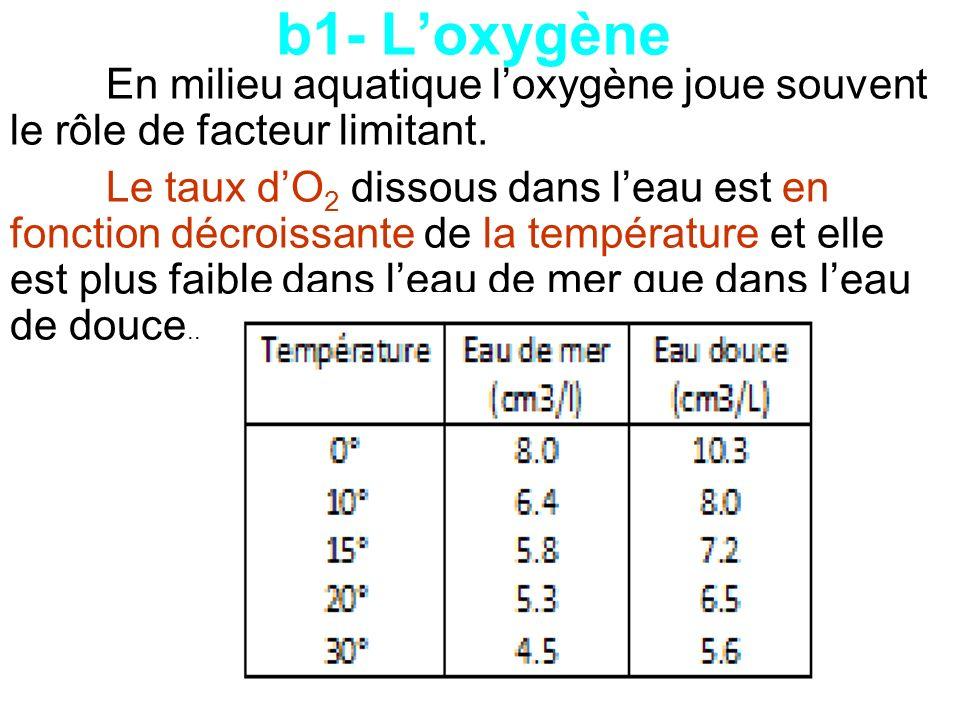 b1- L'oxygène En milieu aquatique l'oxygène joue souvent le rôle de facteur limitant.