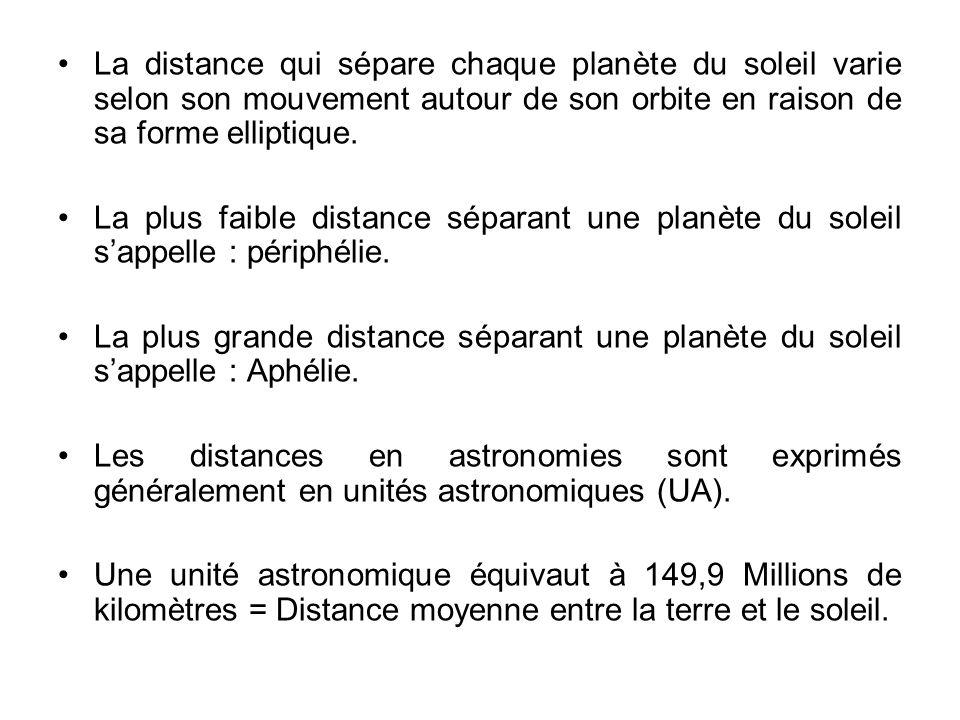 La distance qui sépare chaque planète du soleil varie selon son mouvement autour de son orbite en raison de sa forme elliptique.