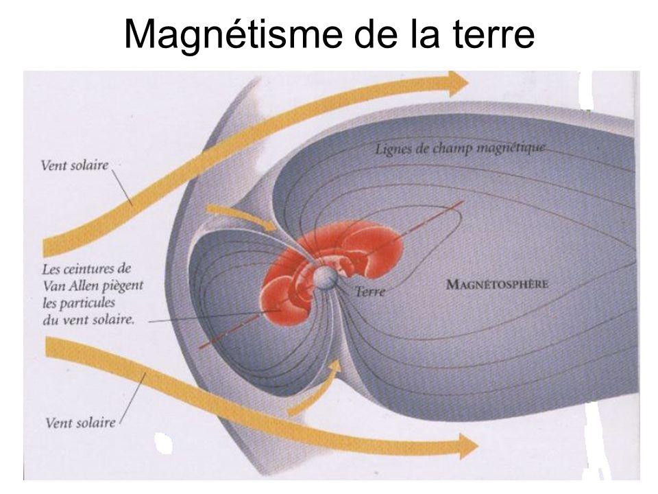 Magnétisme de la terre
