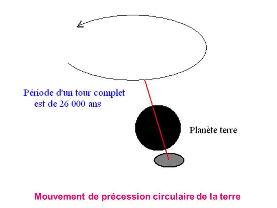 Mouvement de précession circulaire de la terre