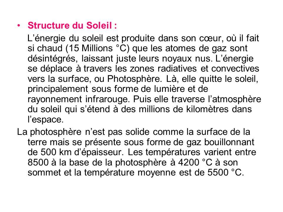 Structure du Soleil :