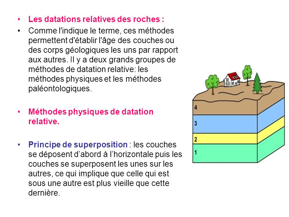 Les datations relatives des roches :