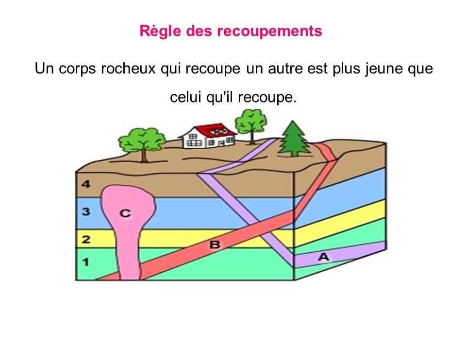 Règle des recoupements Un corps rocheux qui recoupe un autre est plus jeune que celui qu il recoupe.