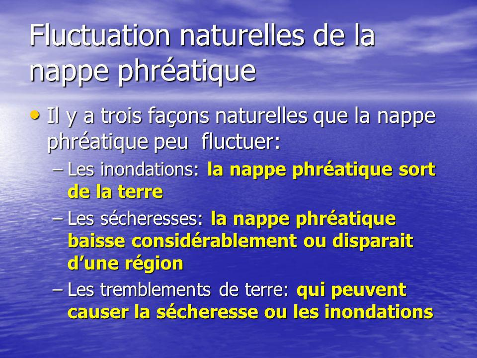 Fluctuation naturelles de la nappe phréatique