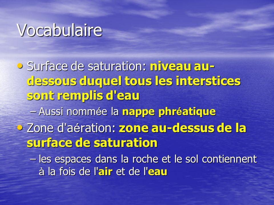 Vocabulaire Surface de saturation: niveau au-dessous duquel tous les interstices sont remplis d eau.