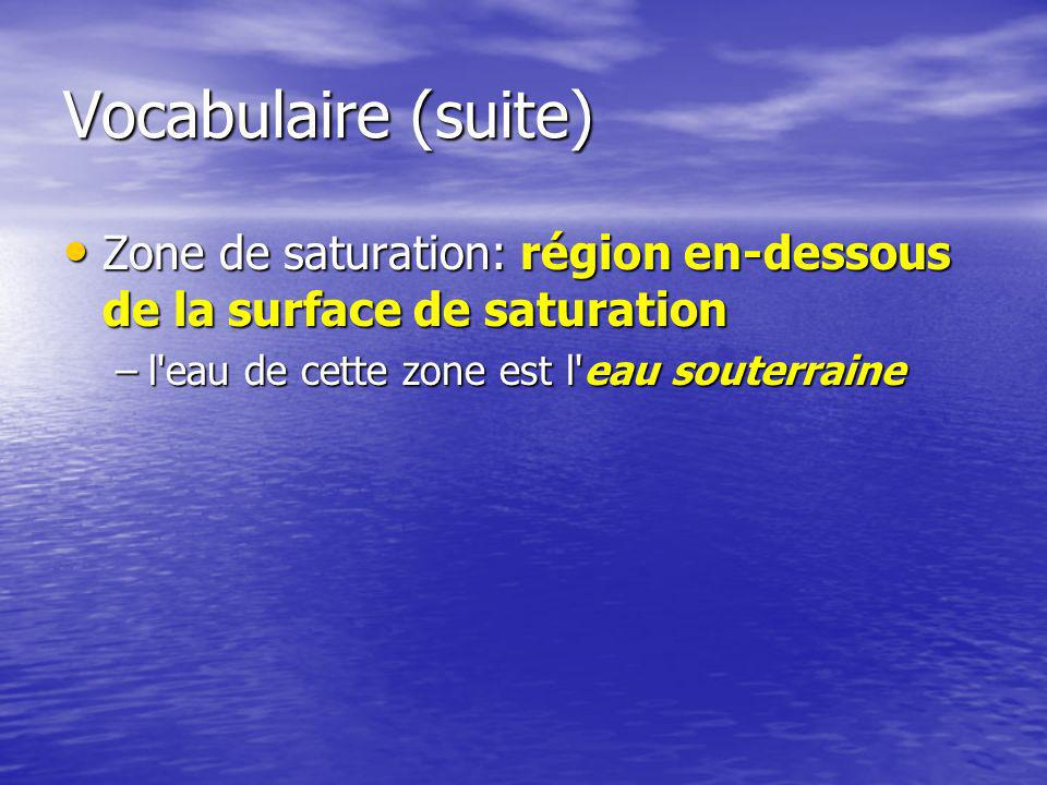 Vocabulaire (suite) Zone de saturation: région en-dessous de la surface de saturation.