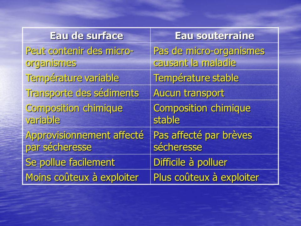 Eau de surface Eau souterraine. Peut contenir des micro-organismes. Pas de micro-organismes causant la maladie.