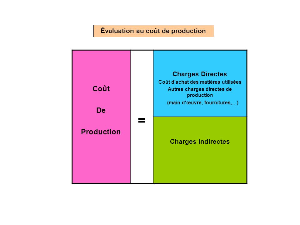 = Coût De Production Évaluation au coût de production Charges Directes