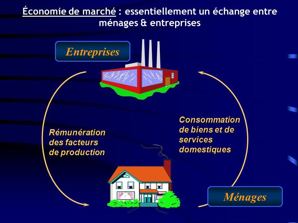 Économie de marché : essentiellement un échange entre ménages & entreprises