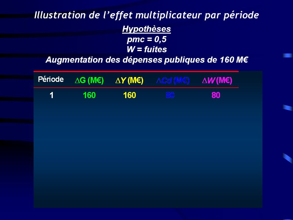 Illustration de l'effet multiplicateur par période