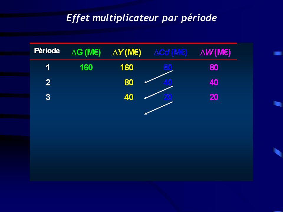 Effet multiplicateur par période
