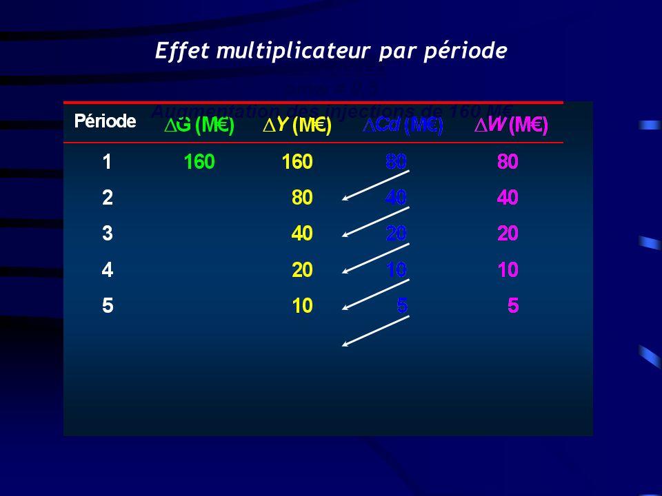 Effet multiplicateur par période Augmentation des injections de 160 M€
