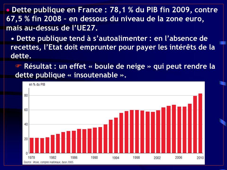  Dette publique en France : 78,1 % du PIB fin 2009, contre 67,5 % fin 2008 – en dessous du niveau de la zone euro, mais au-dessus de l'UE27.