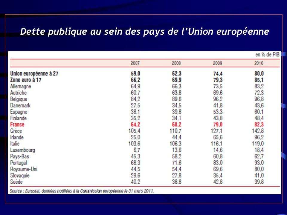 Dette publique au sein des pays de l'Union européenne