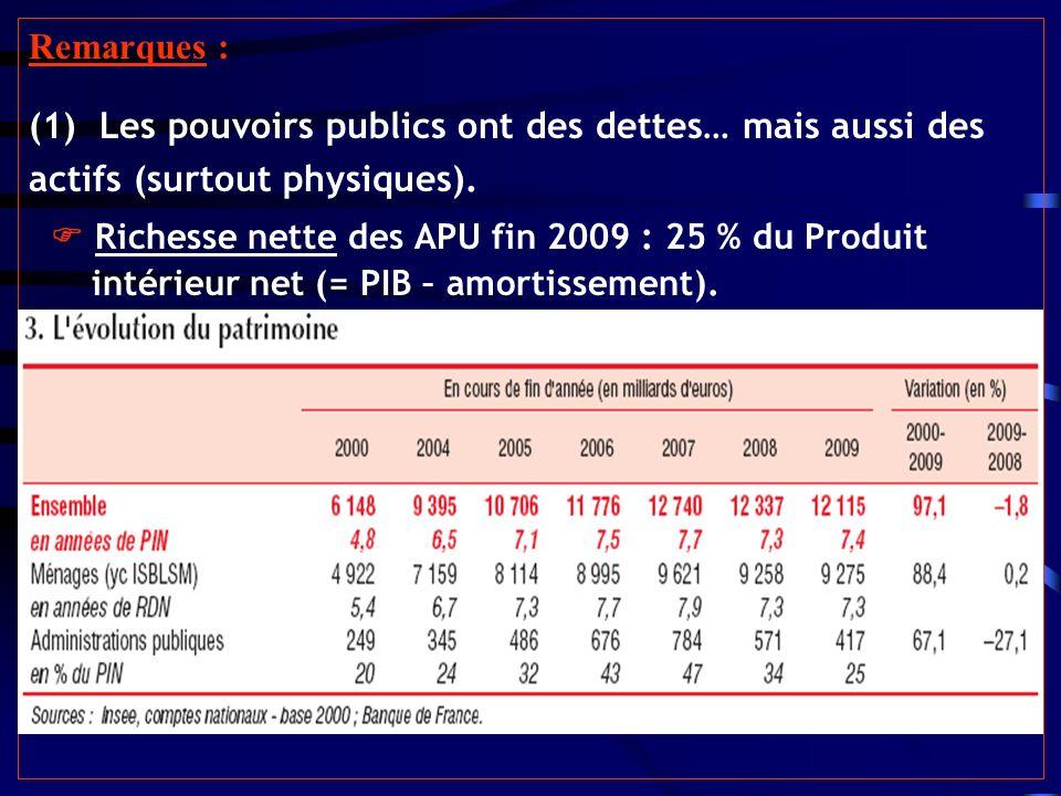 Remarques : (1) Les pouvoirs publics ont des dettes… mais aussi des actifs (surtout physiques).