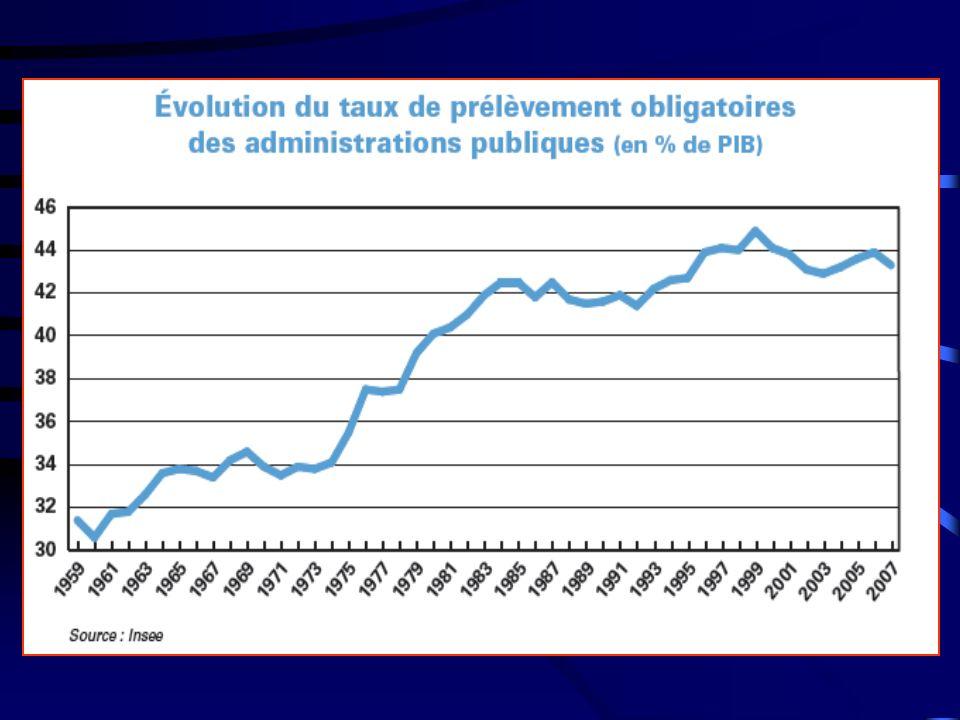 La dette publique brute constitue l ensemble des engagements financiers des pouvoirs publics.