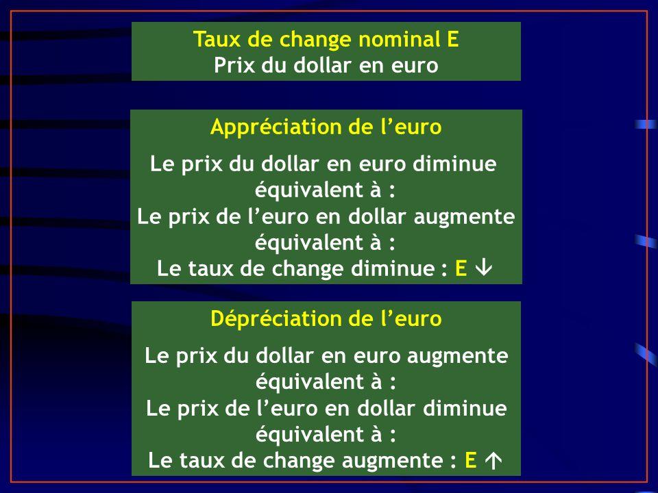 Taux de change nominal E Prix du dollar en euro