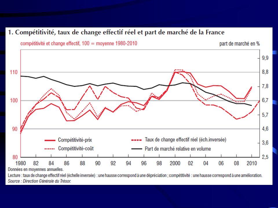 La compétitivité-prix est l aptitude d un pays à faire face à la concurrence grâce à des prix plus bas (à qualité égale).