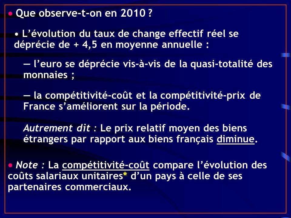  Que observe-t-on en 2010 • L'évolution du taux de change effectif réel se déprécie de + 4,5 en moyenne annuelle :