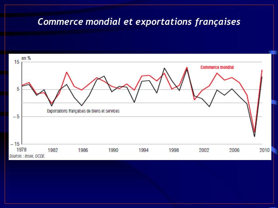 Commerce mondial et exportations françaises